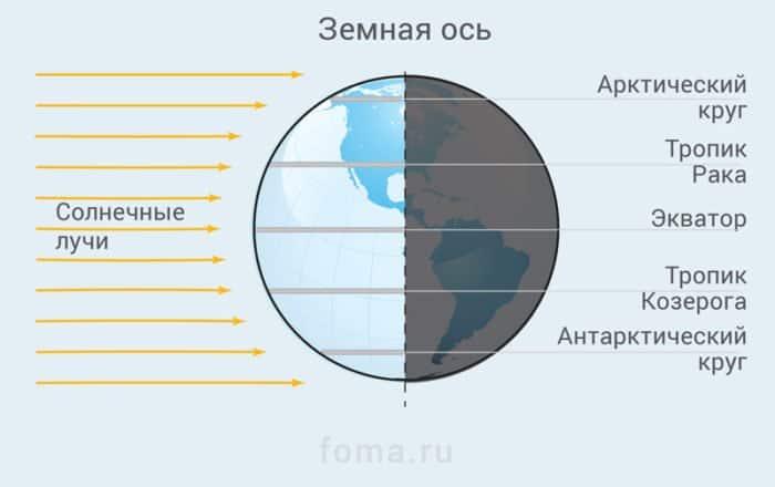 Календари: в чем разница? Инфографика