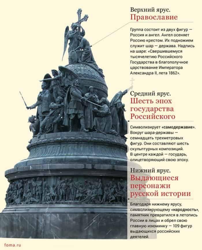 Памятник крещение руси великий новгород преображенское кладбище в москве официальный сайт