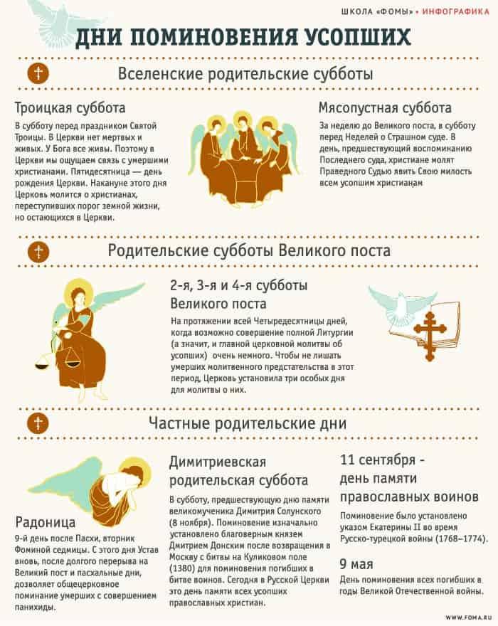Дни поминовения усопших. Инфографика