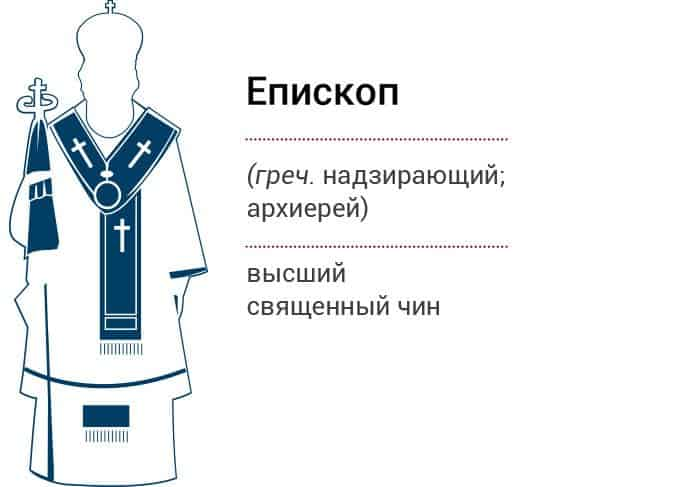 Иерархия в Православной Церкви. Инфографика