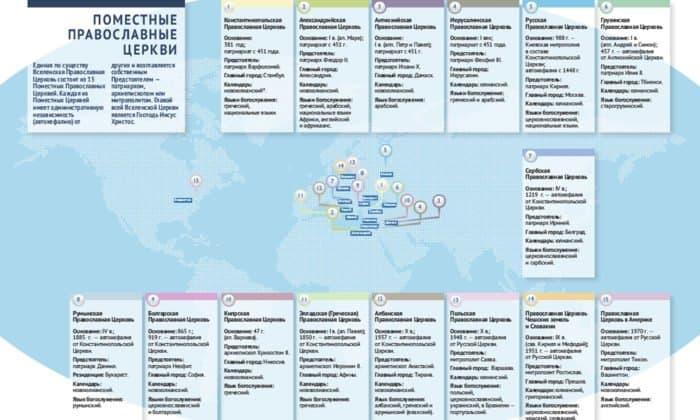 Поместные Православные Церкви. Инфографика