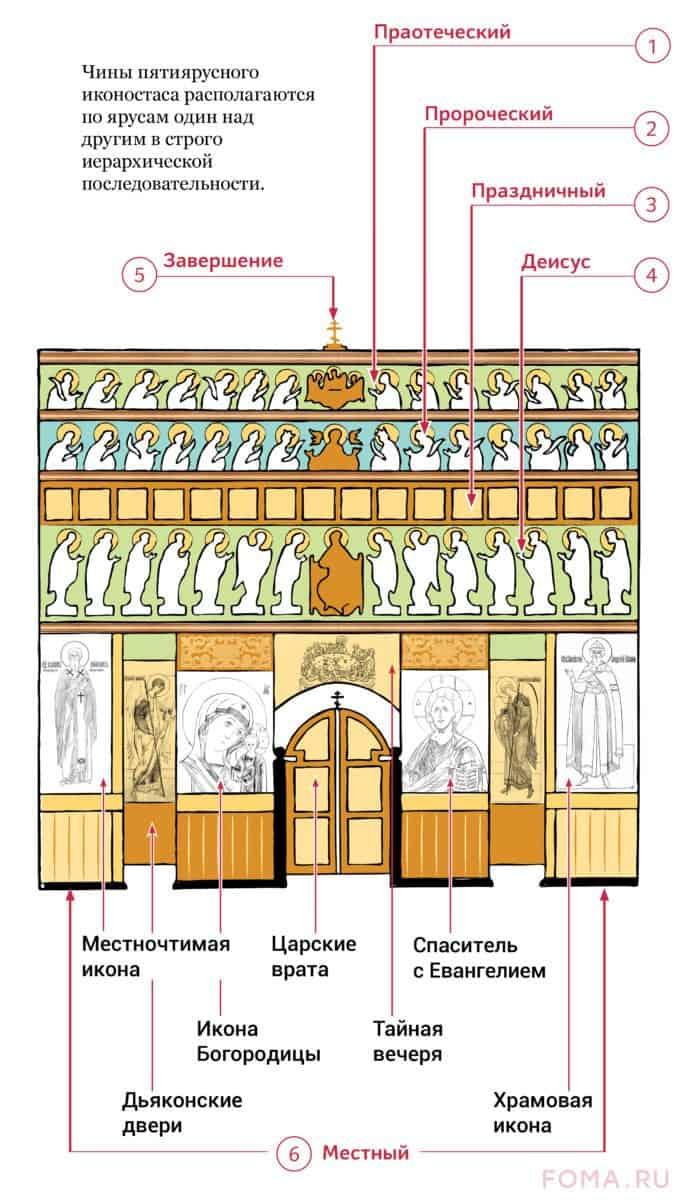 Иконостас. Инфографика