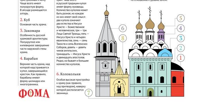 Православный храм. Инфографика