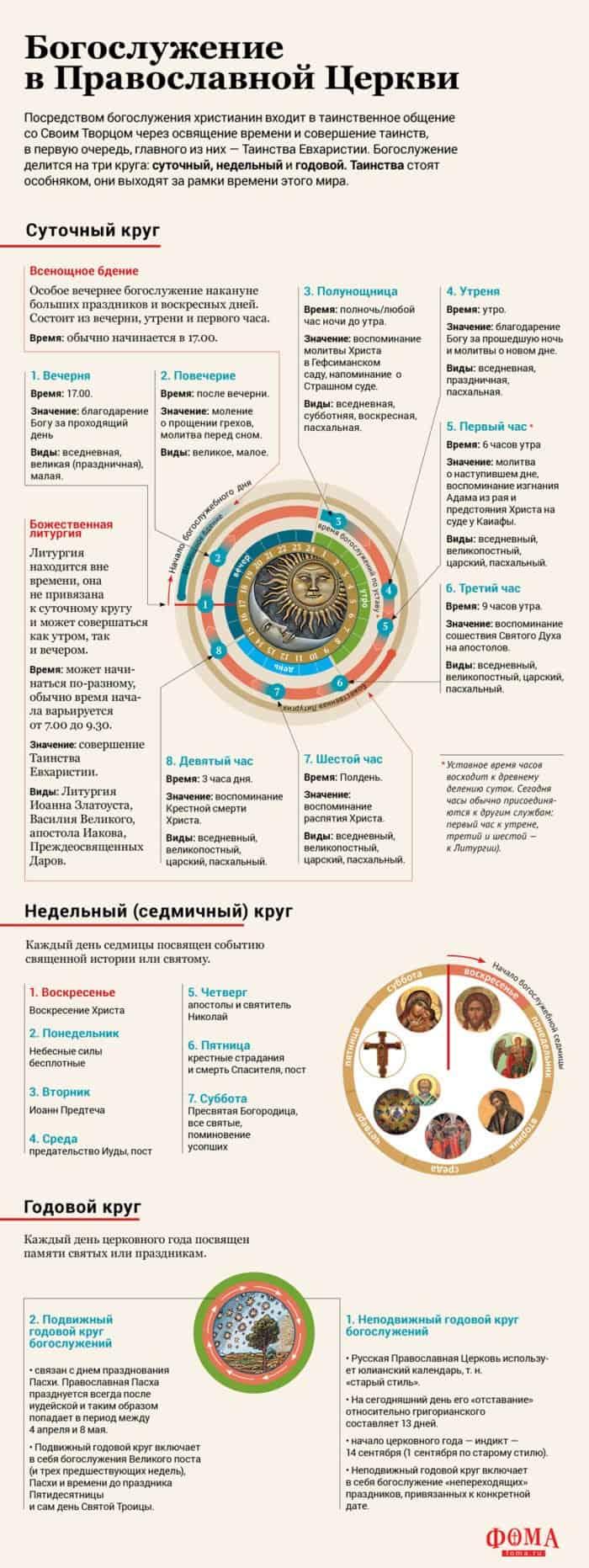 Богослужение в Православной Церкви: суточный, недельный и годовой круг