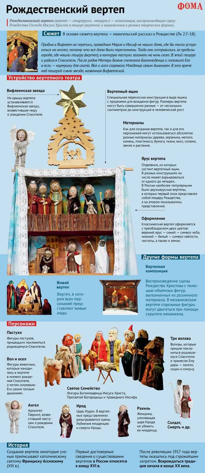 Рождественский вертеп. Инфографика