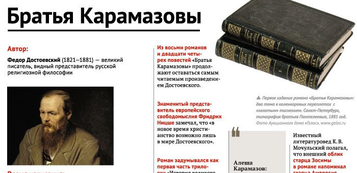 Братья Карамазовы. Инфографика
