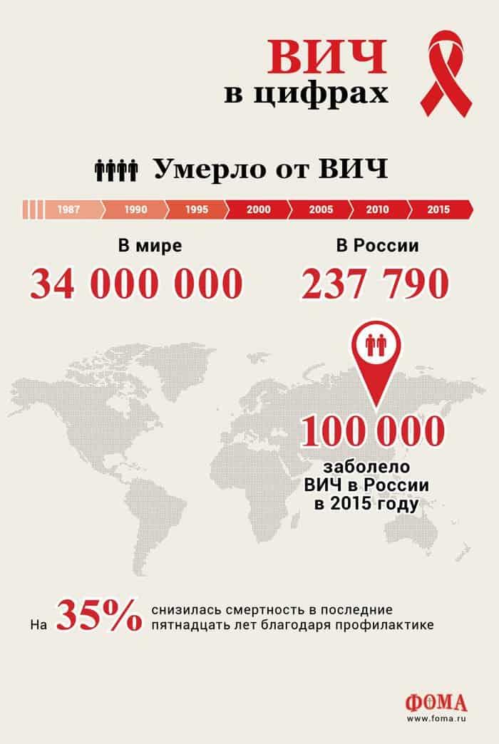 ВИЧ: цифры,  которые потрясают
