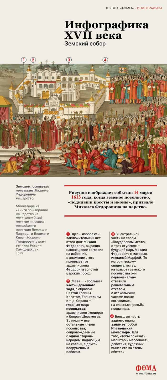 Инфографика XVII века. Земский собор