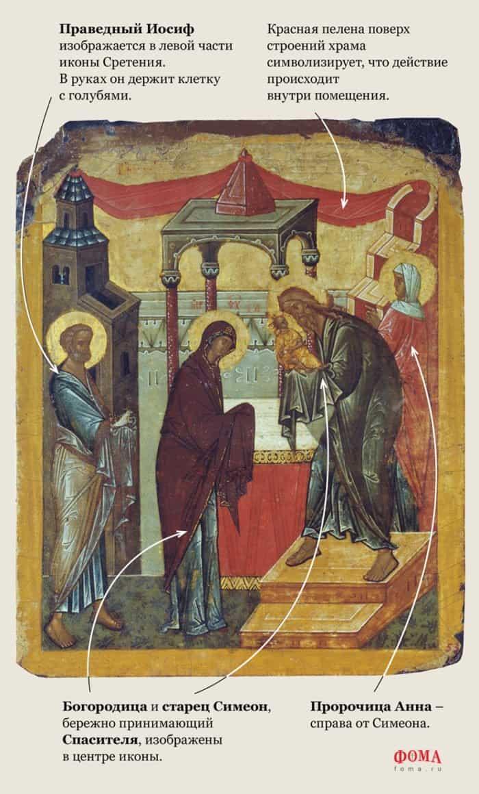 Сретение Господне: что мы знаем о празднике