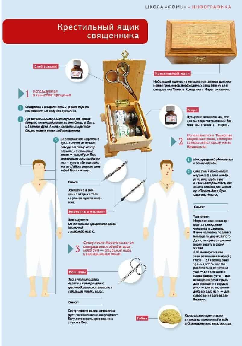 Крестильный ящик священника. Инфографика