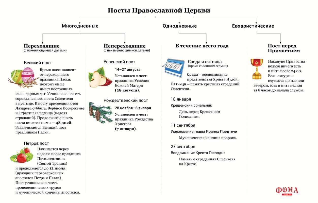 Православные посты в 2019 году