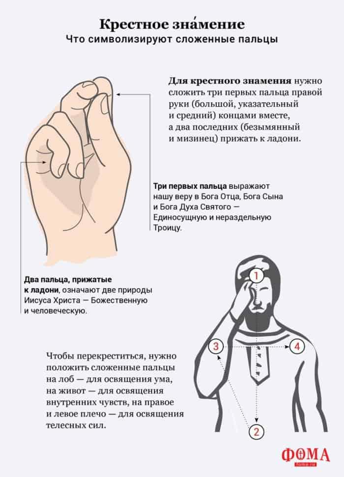 Крестное знамение. Что символизируют сложенные пальцы