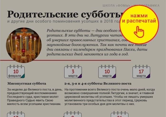 Православные отмечают третью великопостную Родительскую субботу 2018 года