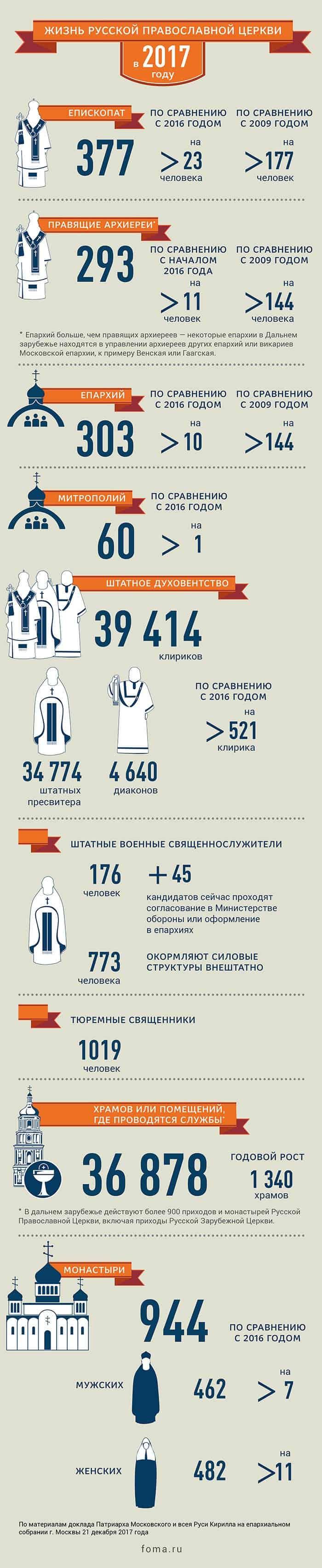 Русская Православная Церковь в 2017 году. Цифры