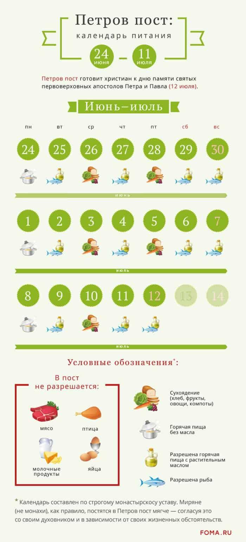 Петров пост: календарь питания