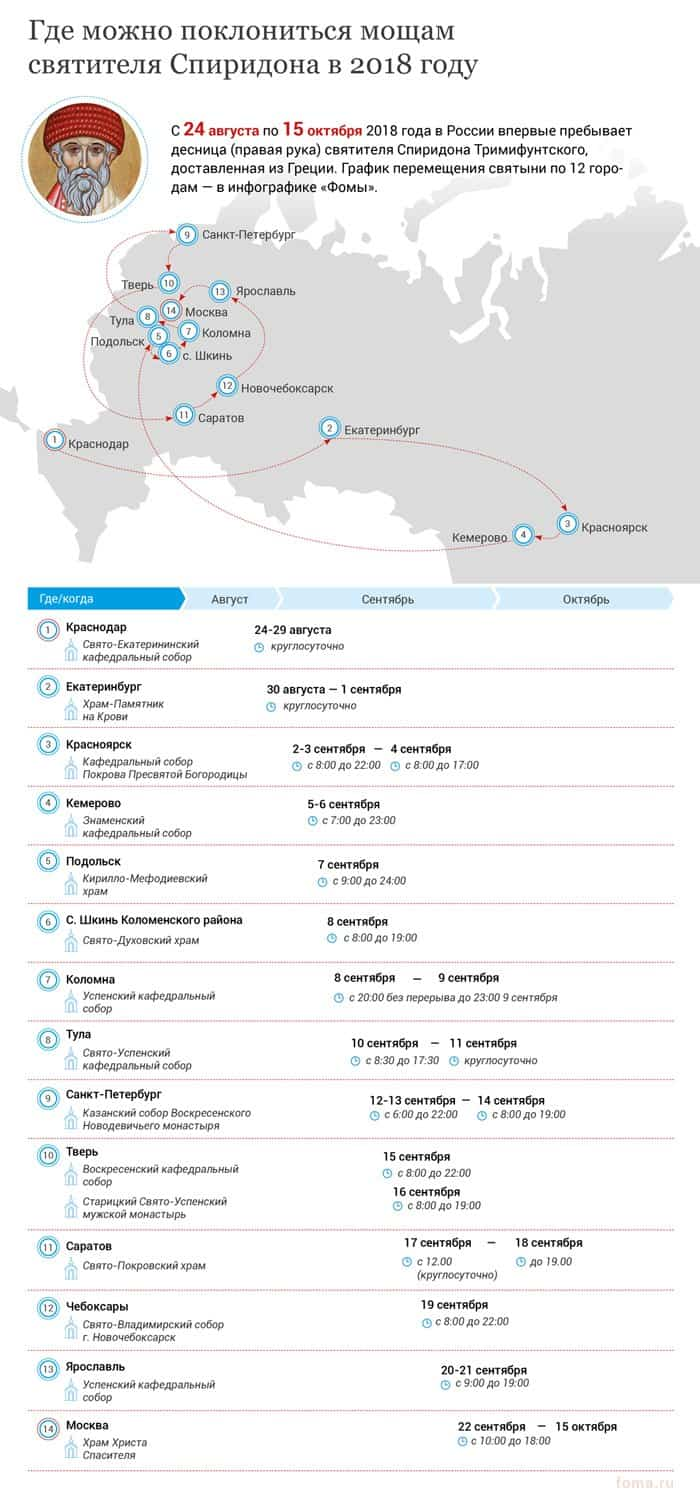 Мощи Спиридона Тримифунтского в России