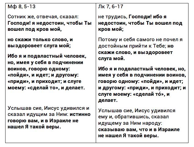 Почему тексты Евангелий порой противоречат друг другу?