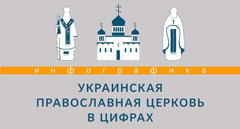 Украинская Православная Церковь в цифрах