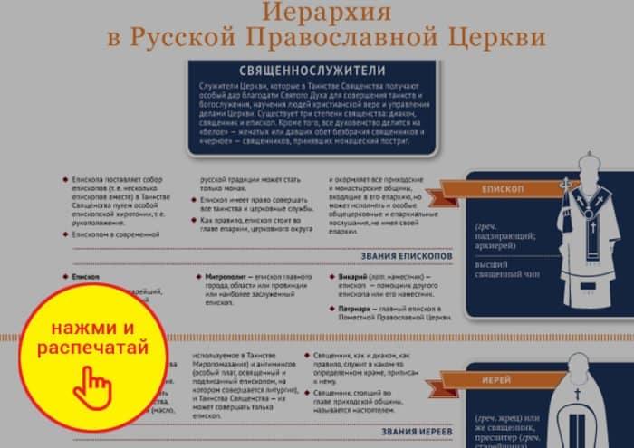 Иерархия в Православной Церкви + инфографика в PDF