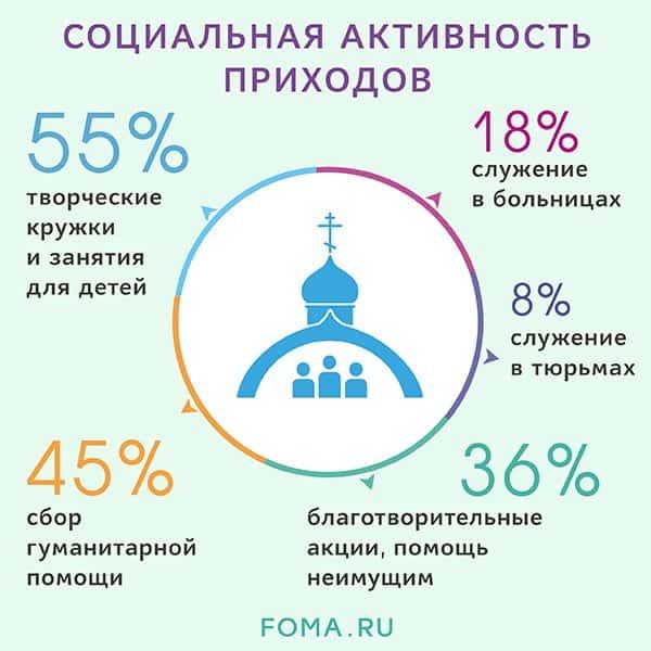 Лишь 13% приходов России не ведет прямой социальной работы, – опрос журнала «Фома»