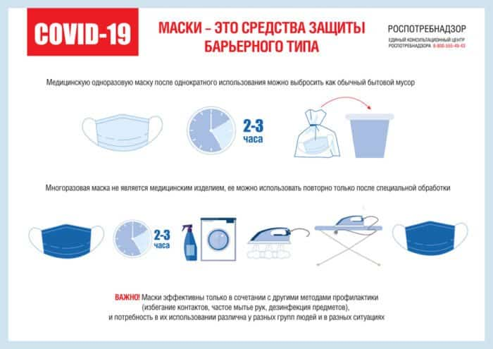 Роспотребнадзор рассказал, как пользоваться масками во время коронавируса