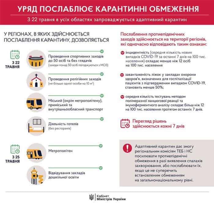 Украинские храмы откроют свои двери для прихожан с 22 мая