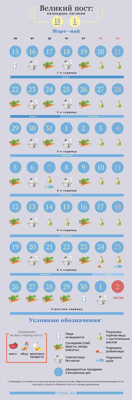 Великий пост: календарь питания по дням