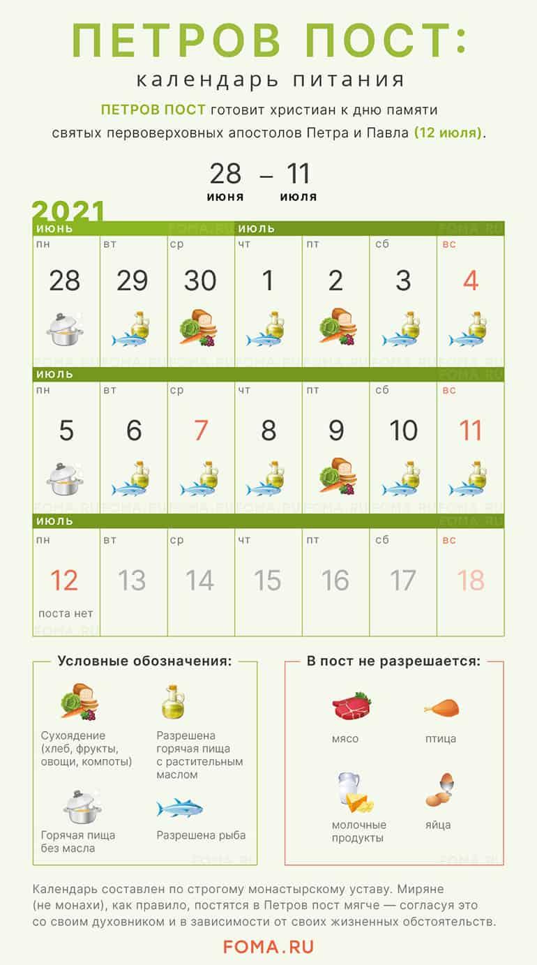 Календарь питания Петрова поста 2021 по дням